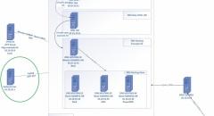 DNS on Bind: Cấu hình syslog tập trung